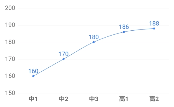中学時代の成長曲線