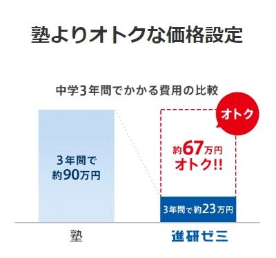 塾と進研ゼミ、3年間でかかる費用の比較