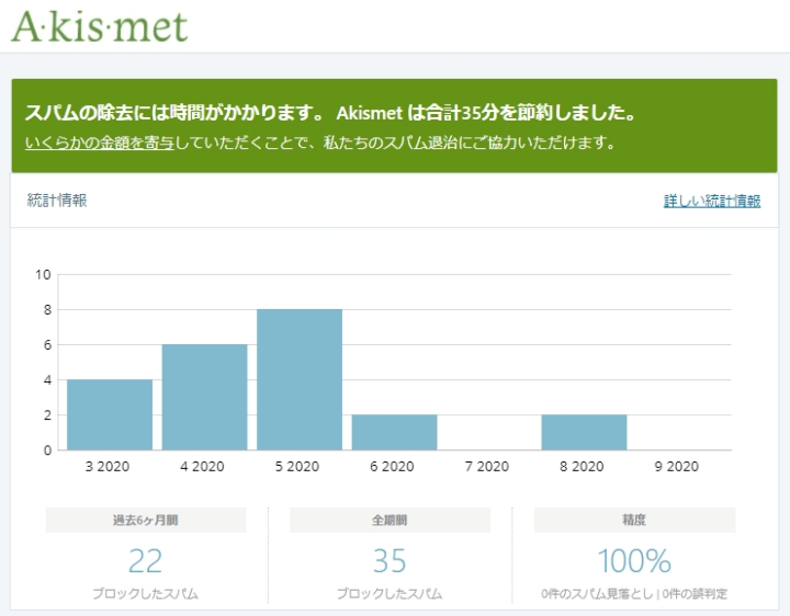 Akismet Anti-Spamの統計情報