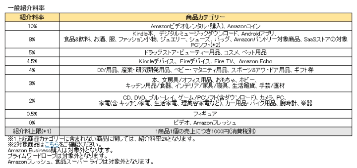 Amazonアソシエイト紹介料