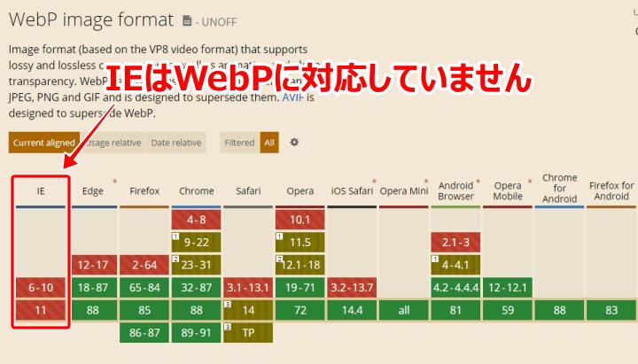 IEはWebPに対応していない