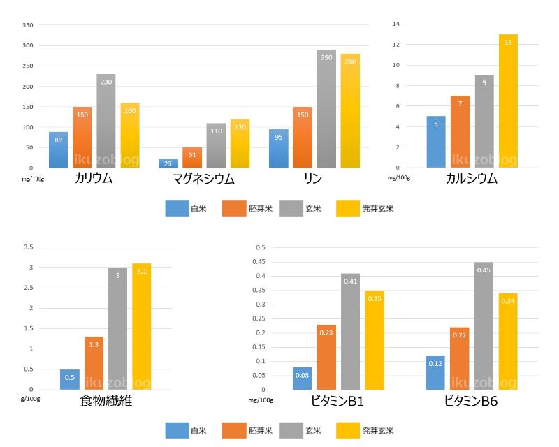 白米、胚芽米、玄米、発芽玄米の栄養価のグラフ(カリウム、マグネシウム、リン、カルシウム、食物繊維、ビタミンB1、ビタミンB6)