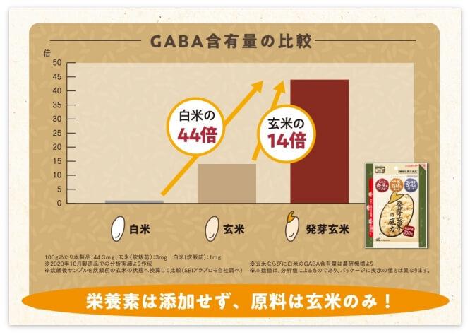 「発芽玄米の底力」のGABA含有量(白米、普通の玄米と比較)
