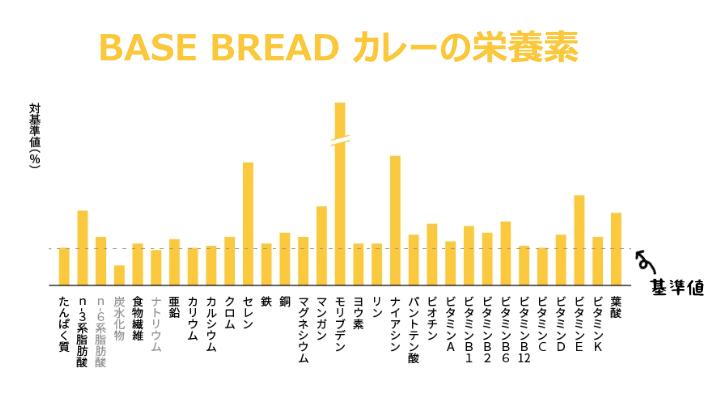 BASE BREAD カレーの栄養素(対基準値)