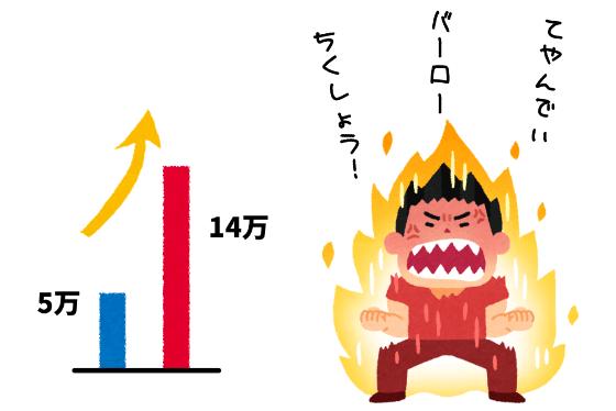 自動車保険が9万円も上がって怒り狂う男性