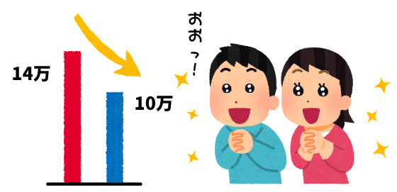自動車保険料が14万円から10万円に下がって喜ぶ夫婦