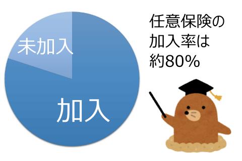 任意保険の加入率(円グラフ)